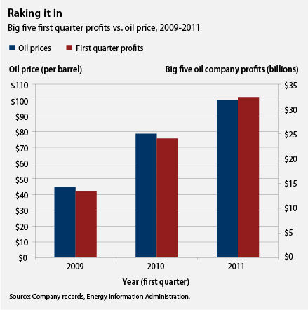Big oil 1st quarter profits